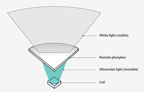 remote phosphor technology carbi headlamp